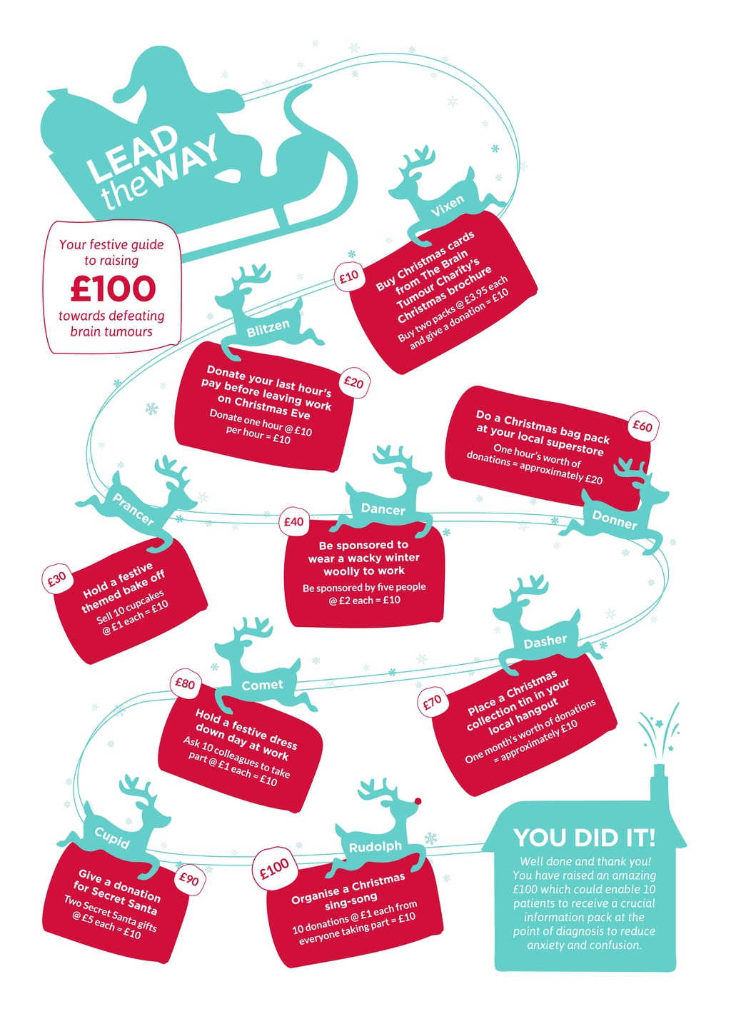 Christmas fundraising goals pathway graphic